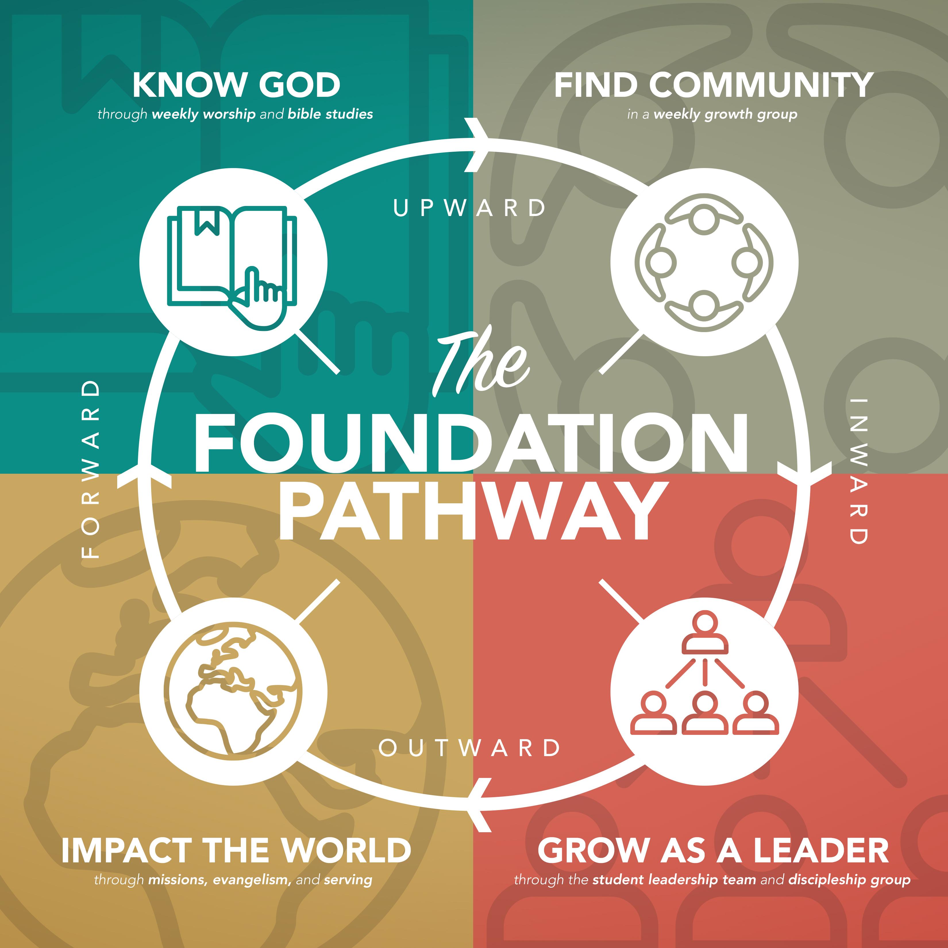 foundationpathway.jpg